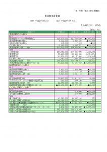 資金収支計算書H28決算